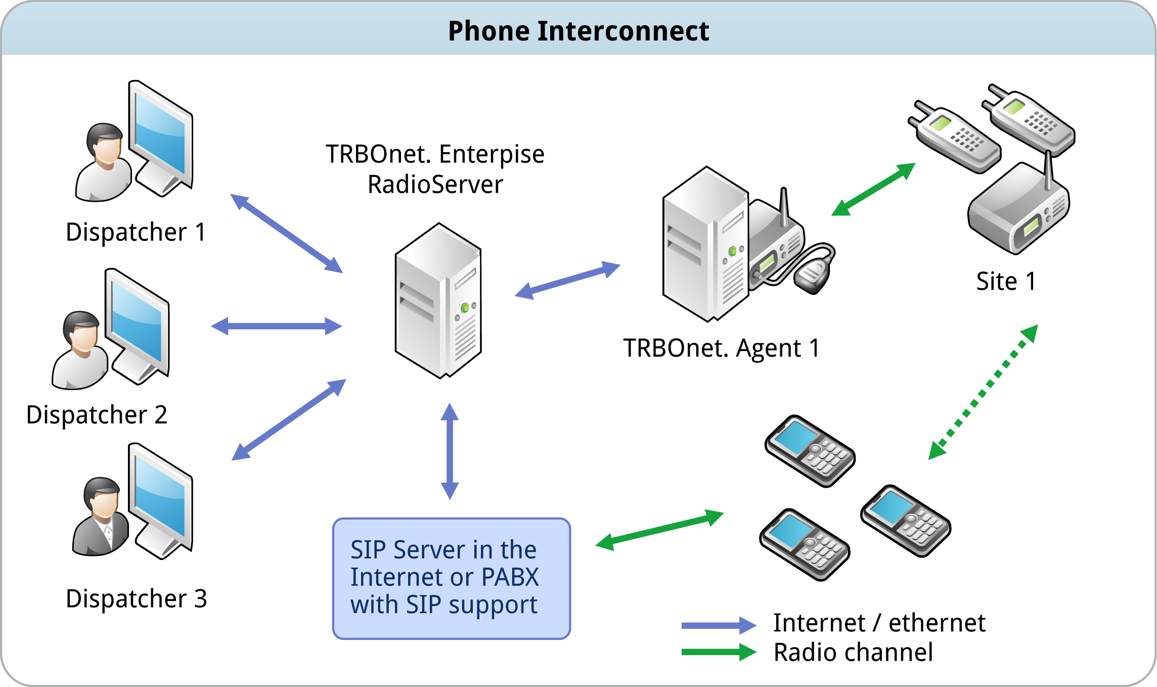 Telephone Interconnect for MOTOTRBO - TRBOnet  Dispatcher Console